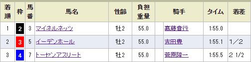 大川慶次郎のレース結果