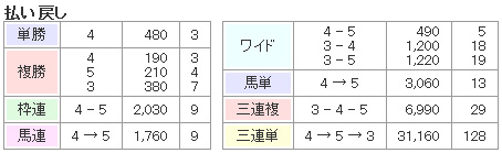 3連単GOLDのレース結果