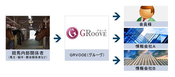 GROOVE独自の情報入手