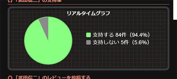 的中総選挙リアルタイムグラフ